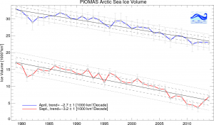 Source: Polar Science Center, Washington DC. http://psc.apl.washington.edu/wordpress/research/projects/arctic-sea-ice-volume-anomaly/