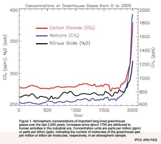 Greenhouse Gas Concentrations over last 2000 years. Source: IPCC AR4.